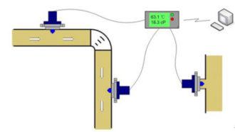inline-viscosity-sensor-working-principle