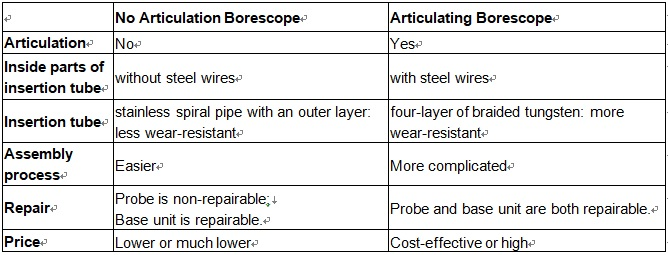The difference between Articulating Borescope and No Articulation Borescope
