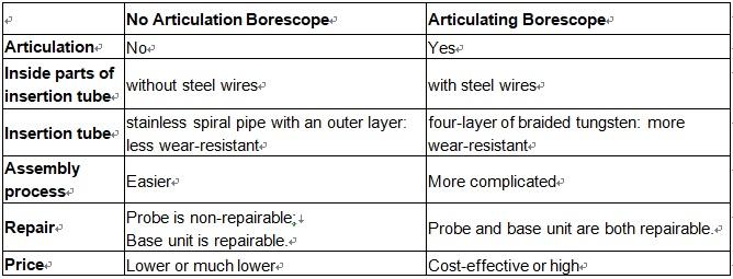 Articulating Borescope and No Articulation Borescope
