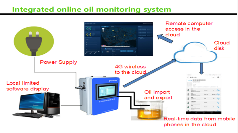 How does Yateks online oil monitorng system work?